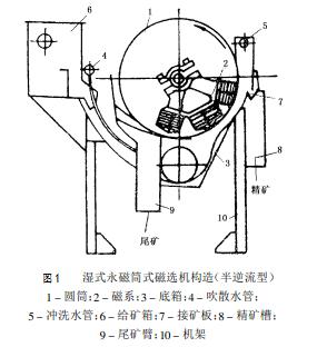 磁选机结构图