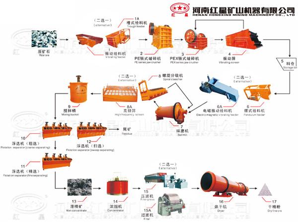 机械制造装备设计设计流程图